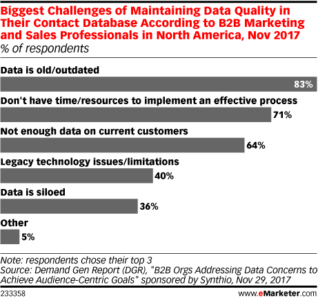 Biggest Challenges of Maintaining Data Quality in Their Contact Database According to B2B Marketing and Sales Professionals in North America, Nov 2017 (% of respondents)