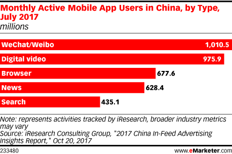Monthly Active Mobile App Users in China, by Type, July 2017 (millions)