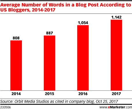 Average Number of Words in a Blog Post According to US Bloggers, 2014-2017