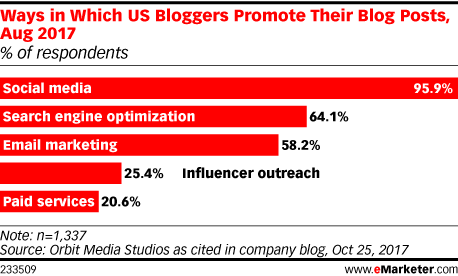 Ways in Which US Bloggers Promote Their Blog Posts, Aug 2017 (% of respondents)