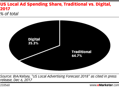 US Local Ad Spending Share, Traditional vs. Digital, 2017 (% of total)