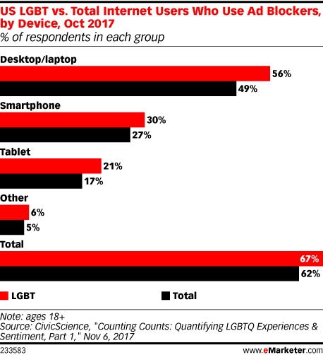 US LGBT vs. Total Internet Users Who Use Ad Blockers, by Device, Oct 2017 (% of respondents in each group)