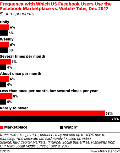 Frequency with Which US Facebook Users Use the Facebook Marketplace vs. Watch* Tabs, Dec 2017 (% of respondents)