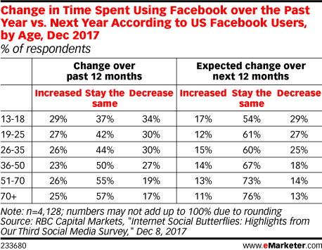 Change in Time Spent Using Facebook over the Past Year vs. Next Year According to US Facebook Users, by Age, Dec 2017 (% of respondents)