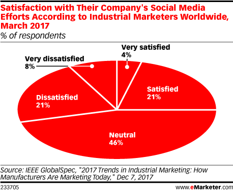 Satisfaction with Their Company's Social Media Efforts According to Industrial Marketers Worldwide, March 2017 (% of respondents)