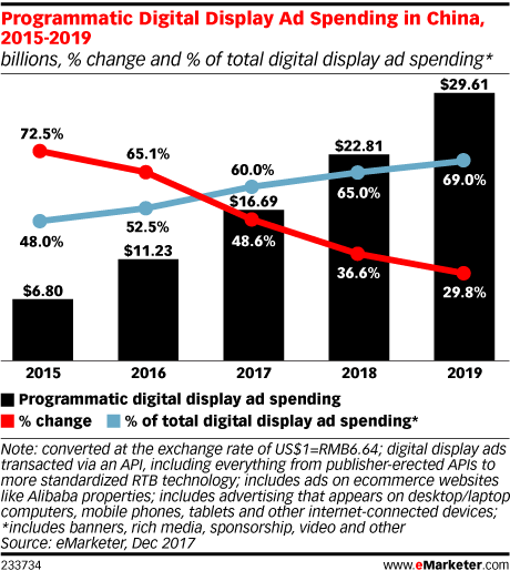Programmatic Digital Display Ad Spending in China, 2015-2019 (billions, % change and % of total digital display ad spending*)