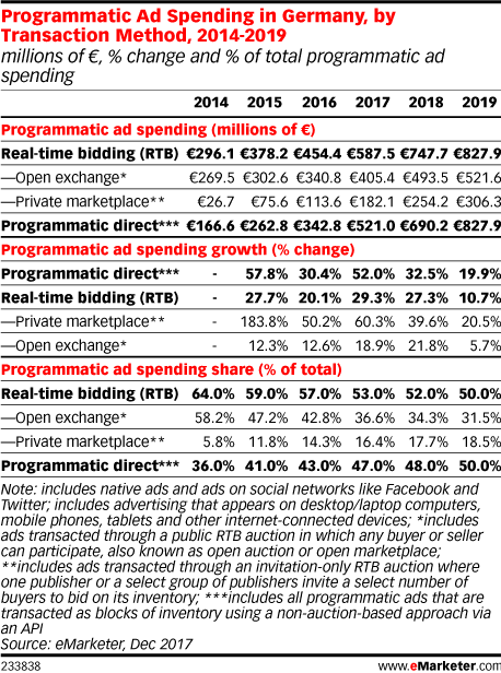Programmatic Ad Spending in Germany, by Transaction Method, 2014-2019 (millions of €, % change and % of total programmatic ad spending)