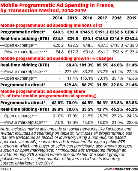 Mobile Programmatic Ad Spending in France, by Transaction Method, 2014-2019