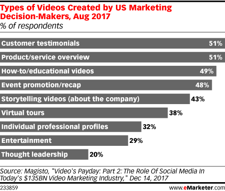 Types of Videos Created by US Marketing Decision-Makers, Aug 2017 (% of respondents)