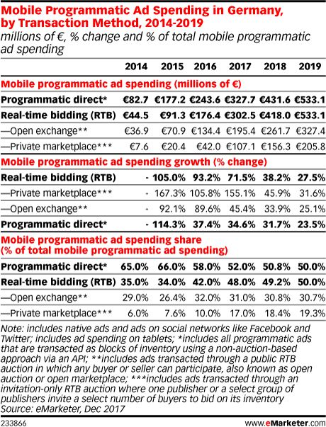 Mobile Programmatic Ad Spending in Germany, by Transaction Method, 2014-2019 (millions of €, % change and % of total mobile programmatic ad spending)