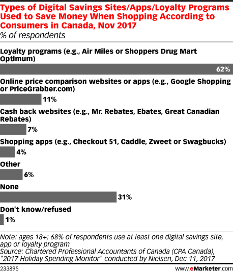 Types of Digital Savings Sites/Apps/Loyalty Programs Used to Save Money When Shopping According to Consumers in Canada, Nov 2017 (% of respondents)