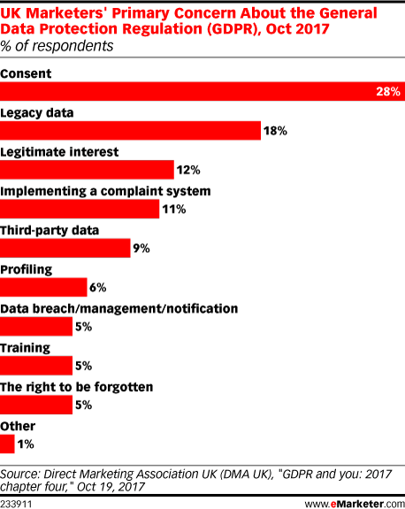 UK Marketers' Primary Concern About the General Data Protection Regulation (GDPR), Oct 2017 (% of respondents)