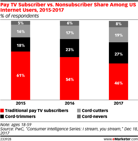 Pay TV Subscriber vs. Nonsubscriber Share Among US Internet Users, 2015-2017 (% of respondents)