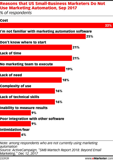 Reasons that US Small-Business Marketers Do Not Use Marketing Automation, Sep 2017 (% of respondents)