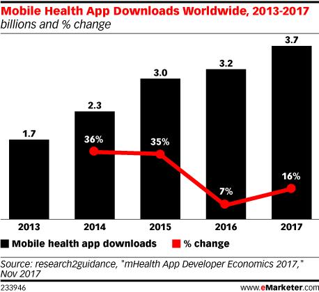 Mobile Health App Downloads Worldwide, 2013-2017 (billions and % change)