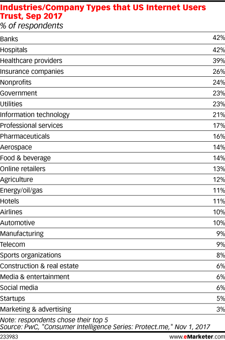 Industries/Company Types that US Internet Users Trust, Sep 2017 (% of respondents)