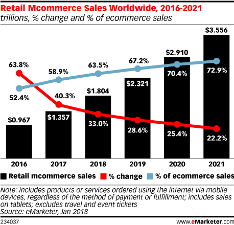 Retail Mcommerce Sales Worldwide, 2016-2021 (trillions, % change and % of ecommerce sales)