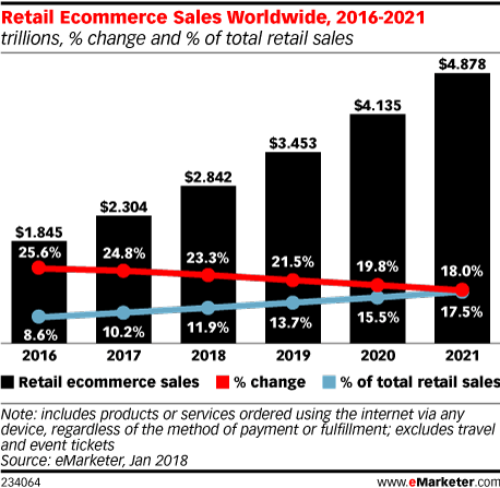 Retail Ecommerce Sales Worldwide, 2016-2021 (trillions, % change and % of total retail sales)