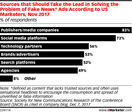 Sources that Should Take the Lead in Solving the Problem of Fake News* Ads According to US Marketers, Nov 2017 (% of respondents)