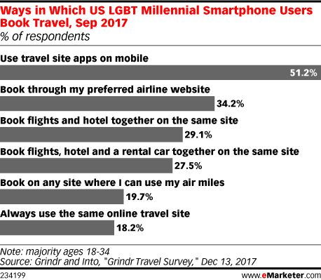 Ways in Which US LGBT Millennial Smartphone Users Book Travel, Sep 2017 (% of respondents)