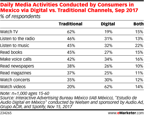 Daily Media Activities Conducted by Consumers in Mexico via Digital vs. Traditional Channels, Sep 2017 (% of respondents)