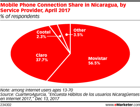Mobile Phone Connection Share in Nicaragua, by Service Provider, April 2017 (% of respondents)