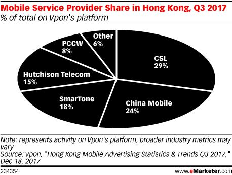 Mobile Service Provider Share in Hong Kong, Q3 2017 (% of total on Vpon's platform)