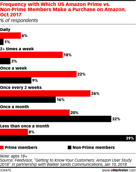 Frequency with Which US Amazon Prime vs. Non-Prime Members Make a Purchase on Amazon, Oct 2017 (% of respondents)