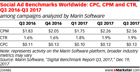 Social Ad Benchmarks Worldwide: CPC, CPM and CTR, Q3 2016-Q3 2017 (among campaigns analyzed by Marin Software)