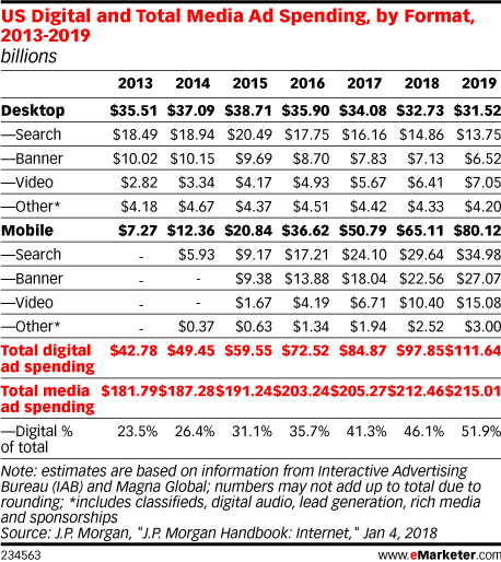 US Digital and Total Media Ad Spending, by Format, 2013-2019 (billions)
