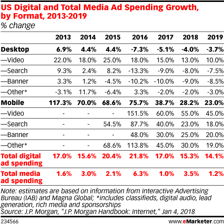 US Digital and Total Media Ad Spending Growth, by Format, 2013-2019 (% change)