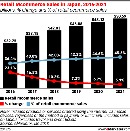 Retail Mcommerce Sales in Japan, 2016-2021 (billions, % change and % of retail ecommerce sales)