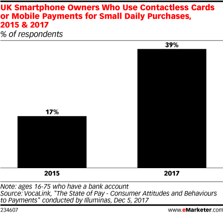 UK Smartphone Owners Who Use Contactless Cards or Mobile Payments for Small Daily Purchases, 2015 & 2017 (% of respondents)