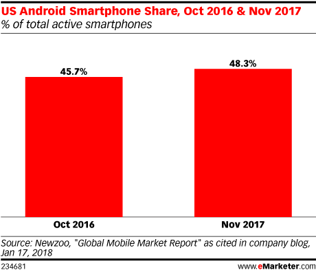 US Android Smartphone Share, Oct 2016 & Nov 2017 (% of total active smartphones)