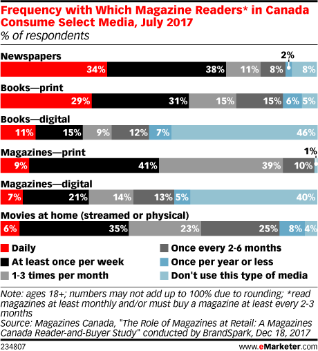 Frequency with Which Magazine Readers* in Canada Consume Select Media, July 2017 (% of respondents)