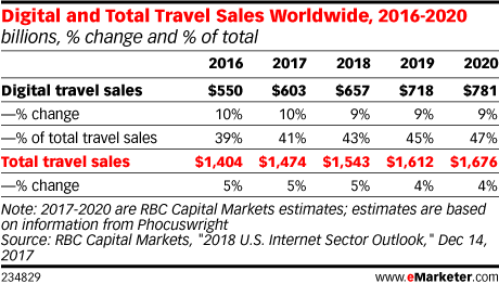 Digital and Total Travel Sales Worldwide, 2016-2020 (billions, % change and % of total)
