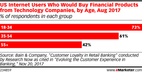 US Internet Users Who Would Buy Financial Products from Technology Companies, by Age, Aug 2017 (% of respondents in each group)