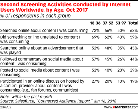 Second Screening Activities Conducted by Internet Users Worldwide, by Age, Oct 2017 (% of respondents in each group)