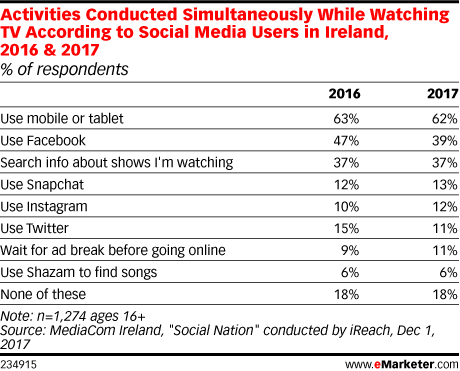 Activities Conducted Simultaneously While Watching TV According to Social Media Users in Ireland, 2016 & 2017 (% of respondents)