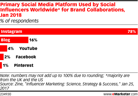 Primary Social Media Platform Used by Social Influencers Worldwide* for Brand Collaborations, Jan 2018 (% of respondents)