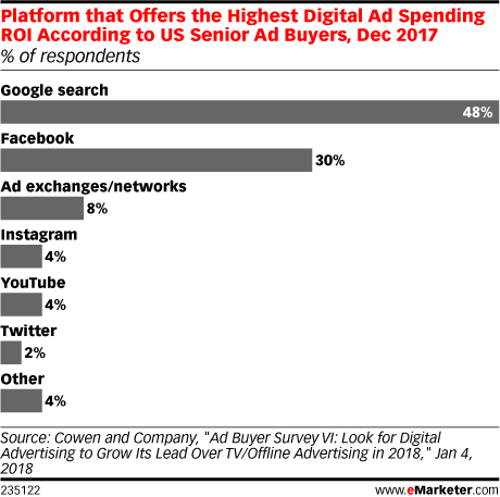 Platform that Offers the Highest Digital Ad Spending ROI According to US Senior Ad Buyers, Dec 2017 (% of respondents)