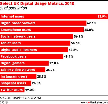 Select UK Digital Usage Metrics, 2018 (% of population)