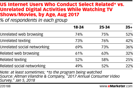 US Internet Users Who Conduct Select Related* vs. Unrelated Digital Activities While Watching TV Shows/Movies, by Age, Aug 2017 (% of respondents in each group)