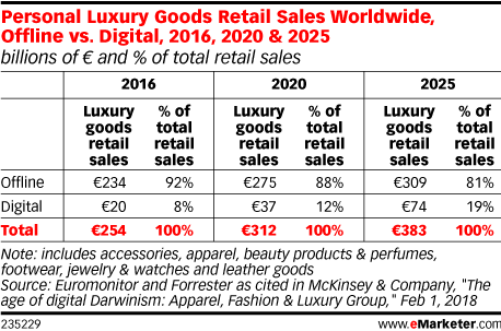 Personal Luxury Goods Retail Sales Worldwide, Offline vs. Digital, 2016, 2020 & 2025 (billions of € and % of total retail sales)
