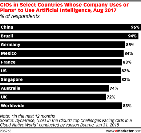 CIOs in Select Countries Whose Company Uses or Plans* to Use Artificial Intelligence, Aug 2017 (% of respondents)