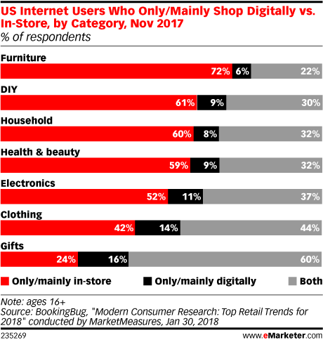 US Internet Users Who Only/Mainly Shop Digitally vs. In-Store, by Category, Nov 2017 (% of respondents)