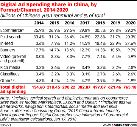 Digital Ad Spending Share in China, by Format/Channel, 2014-2020 (billions of Chinese yuan renminbi and % of total)