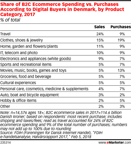Share of B2C Ecommerce Spending vs. Purchases According to Digital Buyers in Denmark, by Product Category, 2017 (% of total)