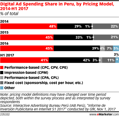 Digital Ad Spending Share in Peru, by Pricing Model, 2014-H1 2017 (% of total)