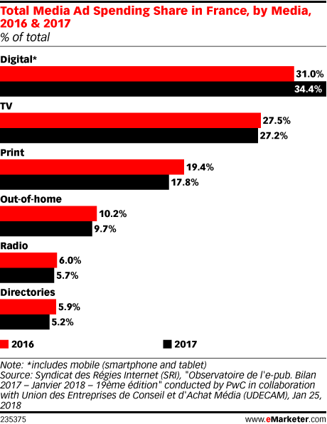 Total Media Ad Spending Share in France, by Media, 2016 & 2017 (% of total)